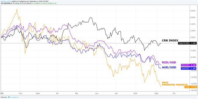 AUD/USD et NZD/USD sous pression, le CRB Index et les marchés émergents sont également en baisse