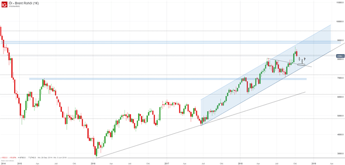 Ölpreis Brent Chart auf Wochenbasis