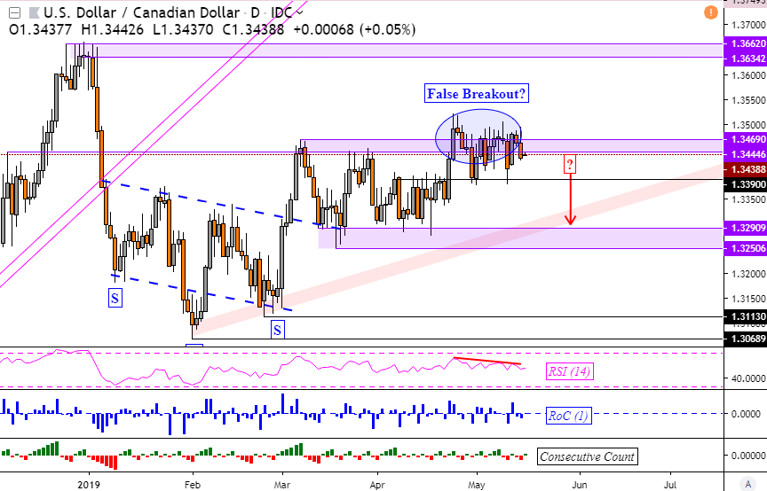 Forex cad opening session