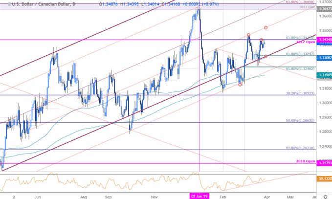USD/CAD Price Chart - US Dollar vs Canadian Dollar Daily