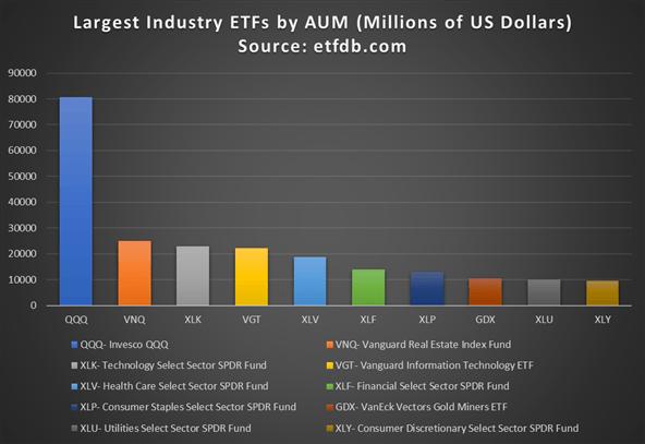 ETF lớn nhất trong ngành theo tài sản được quản lý