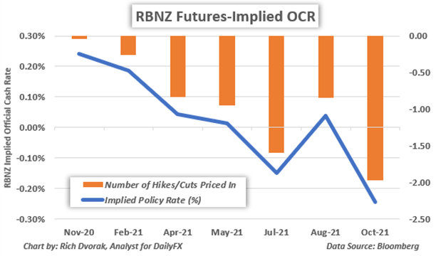 Reserve Bank of New Zealand Official Cash Rate Chart