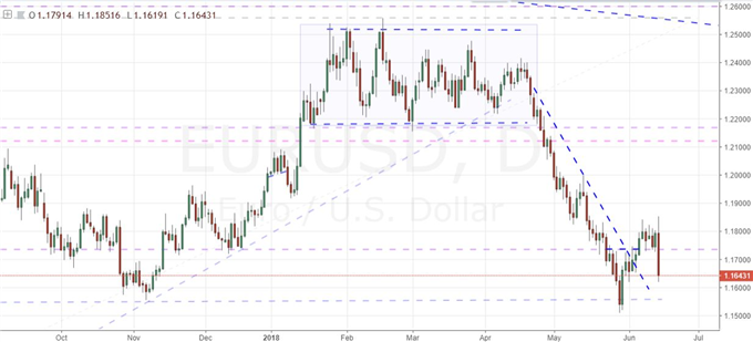EURUSD Dives Through ECB and Fed Contrast, DAX Optimism Isn't Infectious