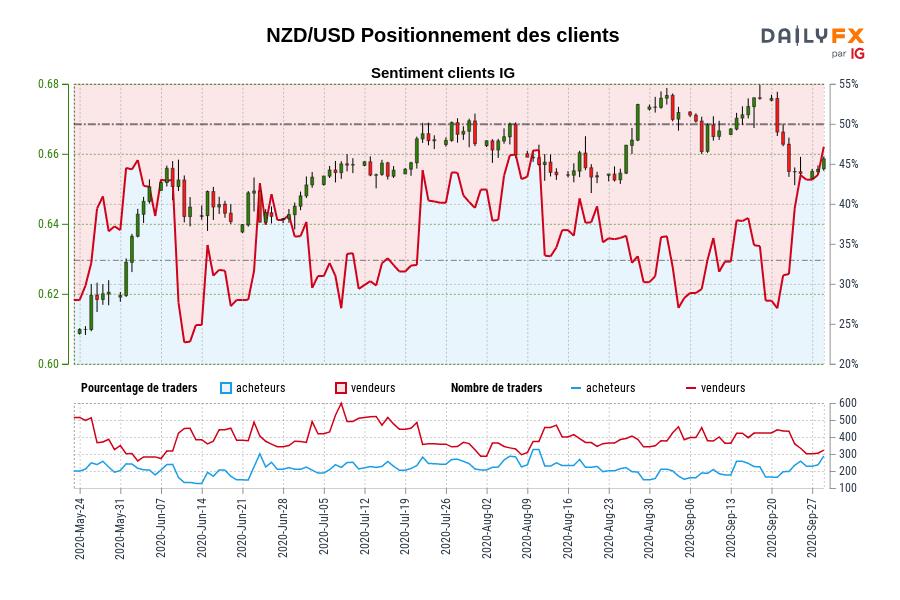 NZD/USD SENTIMENT CLIENT IG : Les traders sont l'achat NZD/USD pour la première fois depuis juin 03, 2020 quand NZD/USD se négocié à 0,64.