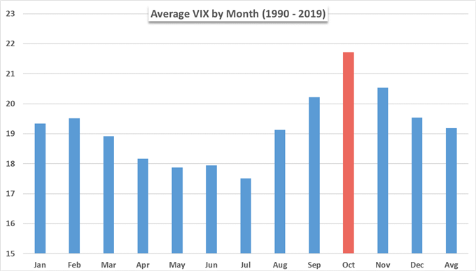 Average Vix by Month Chart