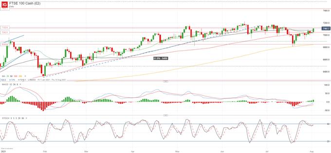 GBP / USD se déplace vers 1,40 alors que le FTSE 100 génère une forte dynamique avant la BoE