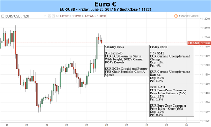 Euro May Fall on Soft Inflation, Dovish Draghi Comments