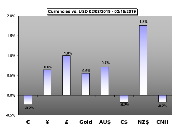 GBP,Euro, AUD,gold, CAD, CNH