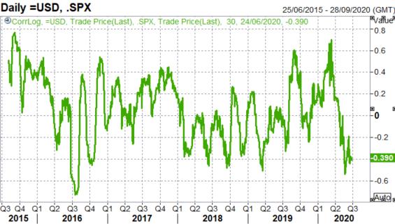 US Dollar, S&P 500, NZD/USD Analysis - Cross Asset Correlation