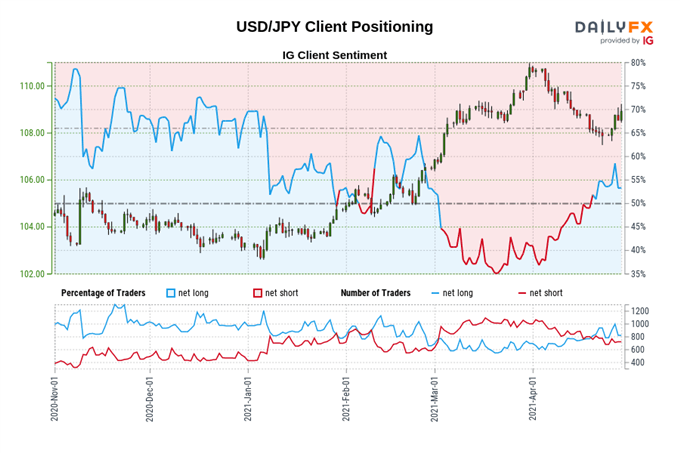 US Dollar Forecast: Little Relief After April Fed Meeting - Levels for DXY Index, USD/JPY