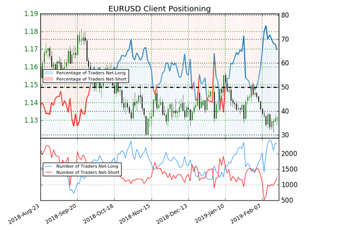 Sentiment indicator on EUR/USD prices