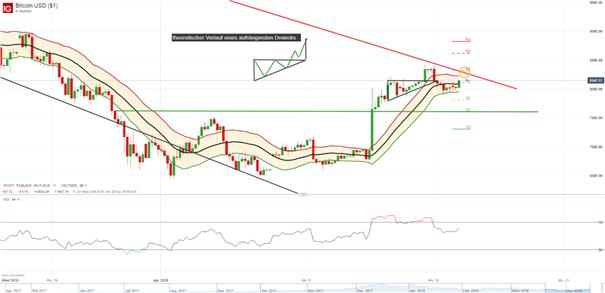 Bitcoin (BTC/USD): Bullen kämpfen um Übernahme der 8000 USD-Marke