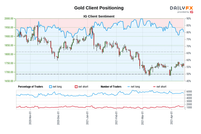 Gold and Silver Prices May Turn Higher as Long-Term Treasury Yields Stagnate