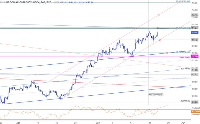 USD Price Chart - DXY 240min Timeframe