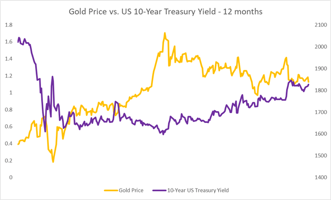 Gold, Crude Oil Forecast: Stimulus, Treasury Yield and Pandemic in Focus