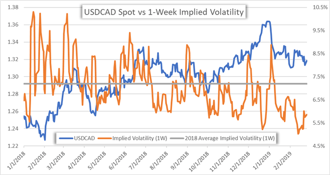 USDCAD Currency Implied Volatility Price Chart