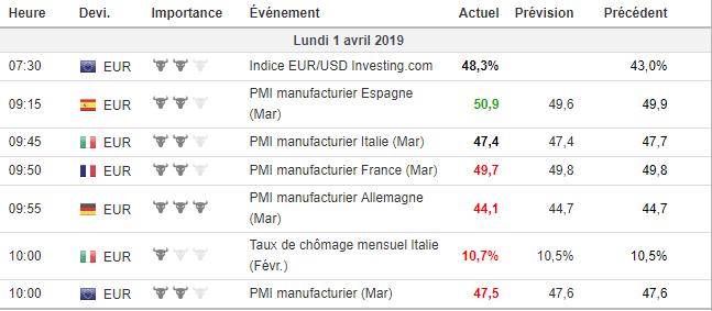 PMI zone euro mars