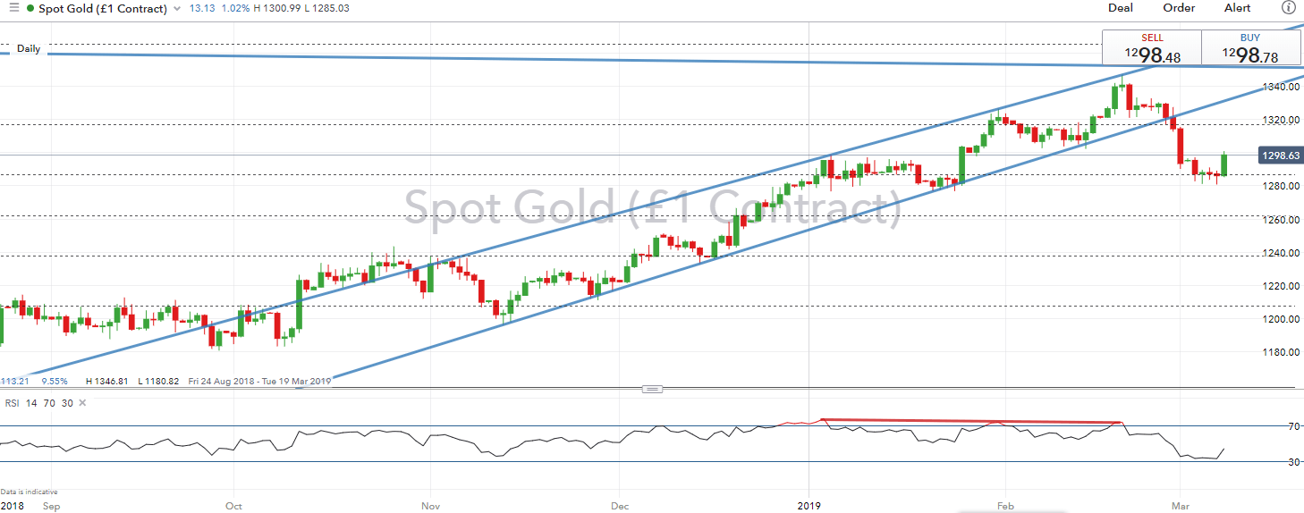 Gold forex forecast today