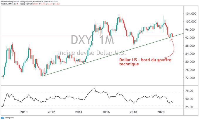 Le cours de l'euro dollar va encore tester son trend baissier de long terme
