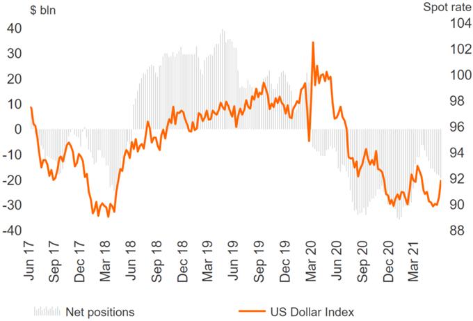 US Dollar Shorts Damaged, GBP Bulls Eye EUR/GBP Pullback - COT Report