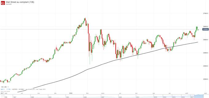 Graphique du cours du Dow Jones Industrial Average (DJIA)