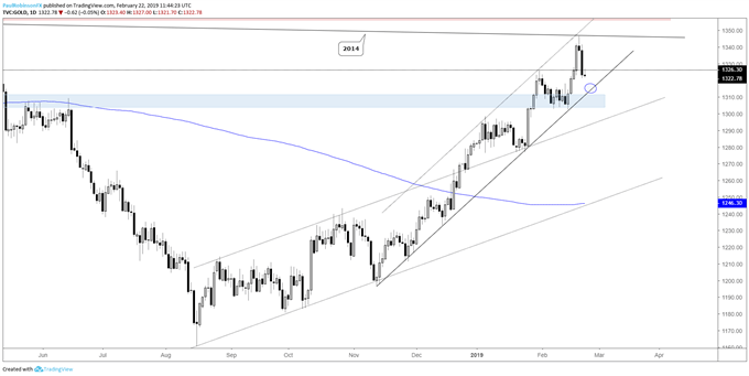 Gold daily chart, watch lower parallel of channel