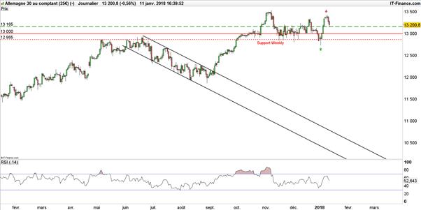 DAX 30 : les Minutes de la BCE interrompent la hausse du DAX