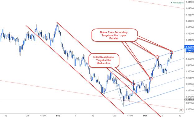 Multi-Timeframe Analysis on EUR/AUD 240min Chart