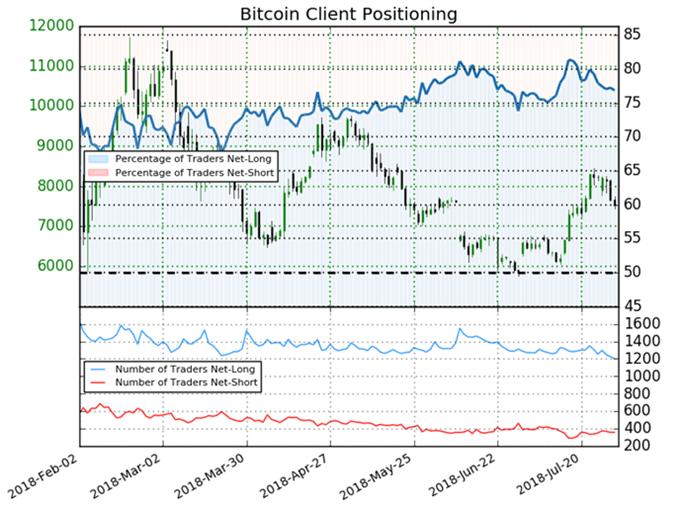 Bitcoin IG Kundensentiment