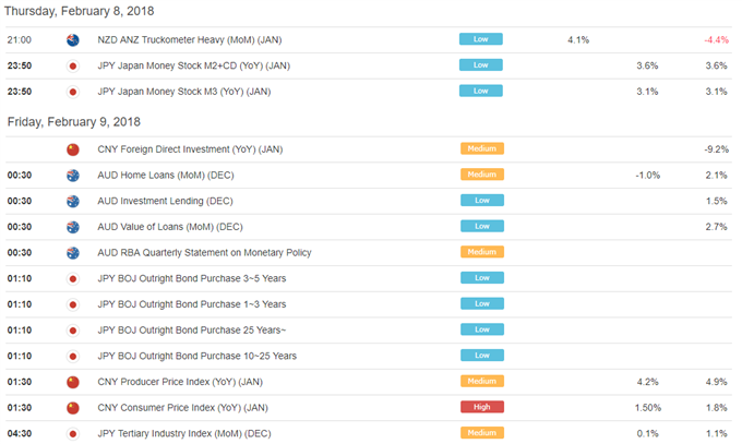 Asia AM Digest: Wall Street Selloff Amplifies, GBP Up on BoE