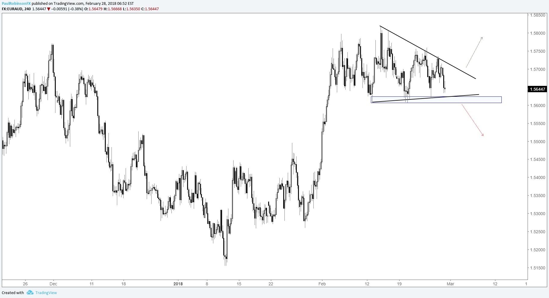 Trading outlook for usd pairs gbpjpy and euro yen cross rates euraud 4hr chart with wedge forming biocorpaavc Gallery