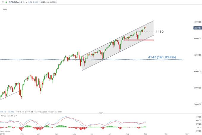S&P500 günlük grafik