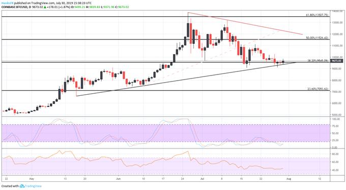 bitcoin price chart daily