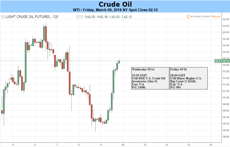 Crude Oil Wallows Near $60