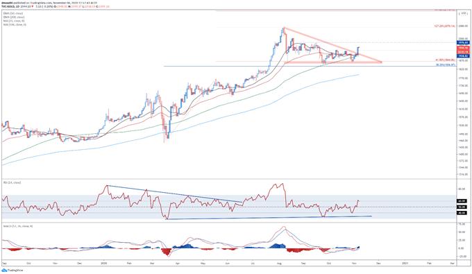 Prospettive per il prezzo dell'oro: lingotti che puntano più in alto su FOMC accomodante, Biden Lead