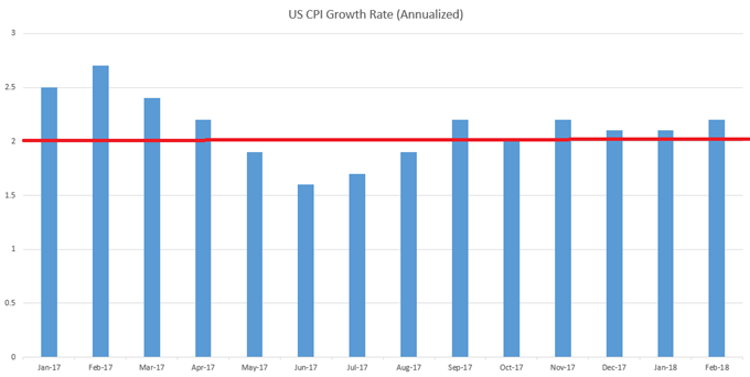 us cpi monthly