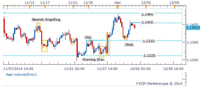 USD/CAD Patrón de reversión clave falla en encontrar confirmación