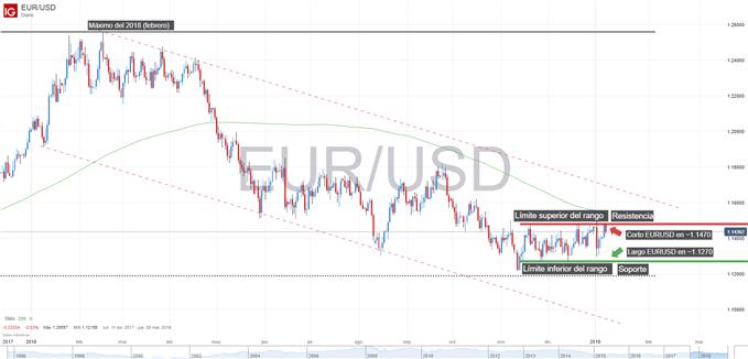 Gráfico del EURUSD. Estrategias de mercado en rango