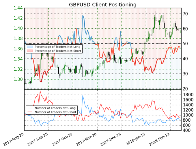 Sentiment Leaves Unclear Direction for GBP
