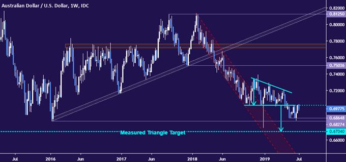 AUDUSD price chart - weekly