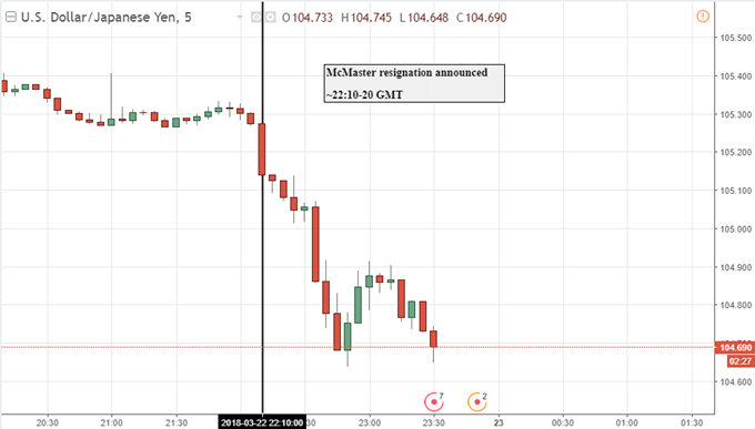 USD/JPY Fell to Session Low Following McMaster Resignation News