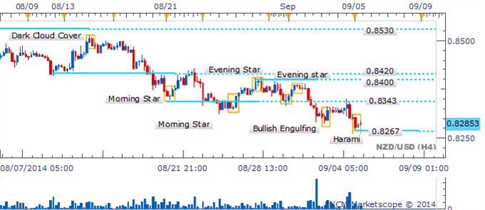 NZD/USD mantiene los traders en suspenso en medio de un vacío de velas de reversión