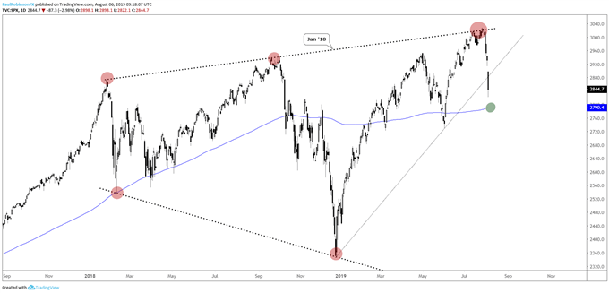 Dow Jones Tags 200-day; Technical Outlook for S&P 500, Nasdaq 100