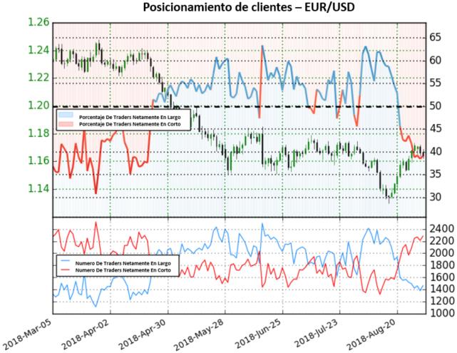 EUR/USD extiende posicionamiento en corto