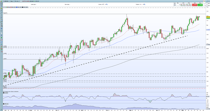 British Pound (GBP) Outlook - Strong UK Sales Data Further Underpins GBP/USD