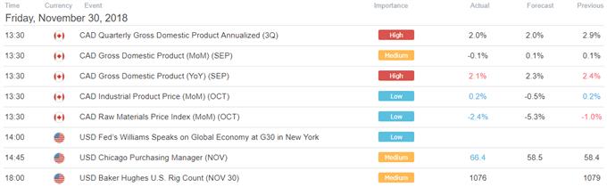 Stocks, FX Eye G20 US China Trade Talks. Deep Volatility May Come