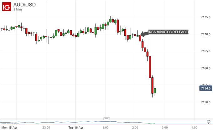 Australian Dollar Vs US Dollar, 5-Minute Chart