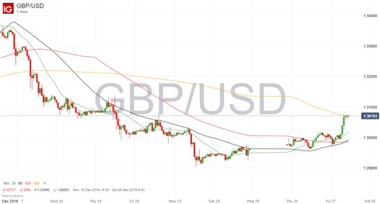 Análisis GBP/USD: de nuevo sobre 1.3000 en la recta final del año