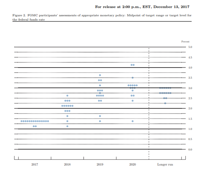 Fed dot plot 13 Dec 2017