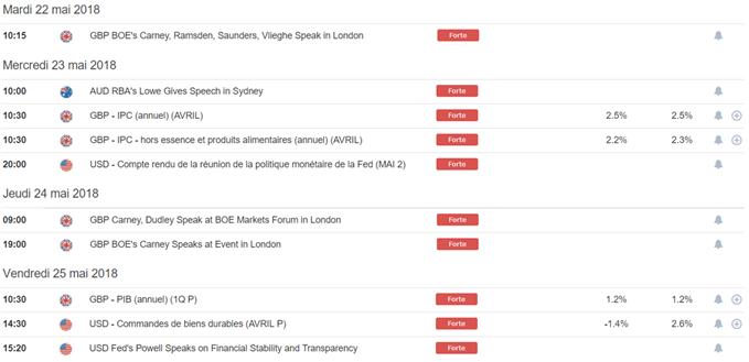 Briefing de la semaine : GBP/AUD et GBP/CHF intéressantes à la vente